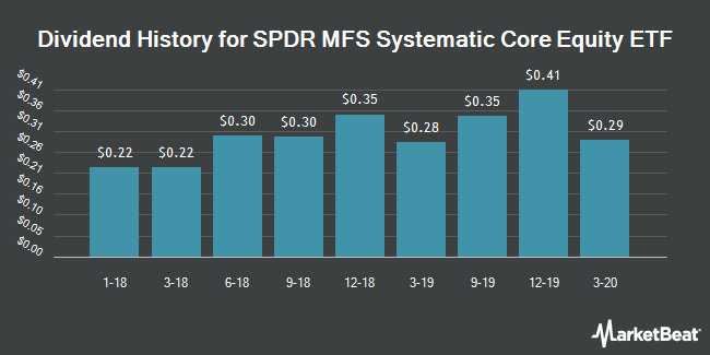 Dividend Payments by Quarter for SPDR. MFS Systematic Core Equity ETF (NYSEARCA:SYE)