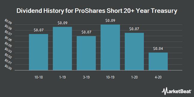 Dividend History for ProShares Short 20+ Year Treasury (NYSEARCA:TBF)