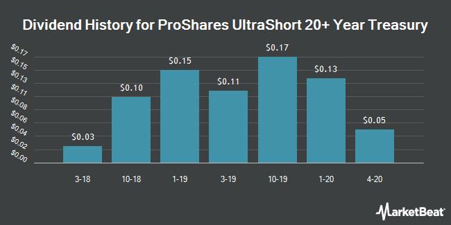 Dividend History for ProShares UltraShort 20+ Year Treasury (NYSEARCA:TBT)