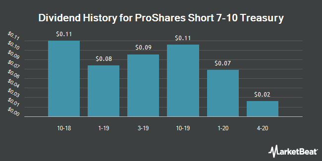 Dividend History for ProShares Short 7-10 Treasury (NYSEARCA:TBX)