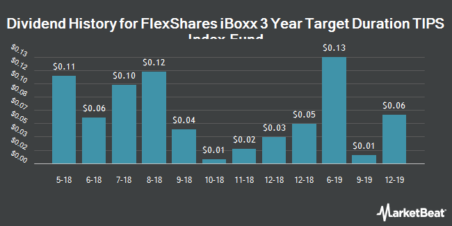 Dividend Payments by Quarter for FlexShares iBoxx 3 Year Target Duration TIPS Index Fund (NYSEARCA:TDTT)