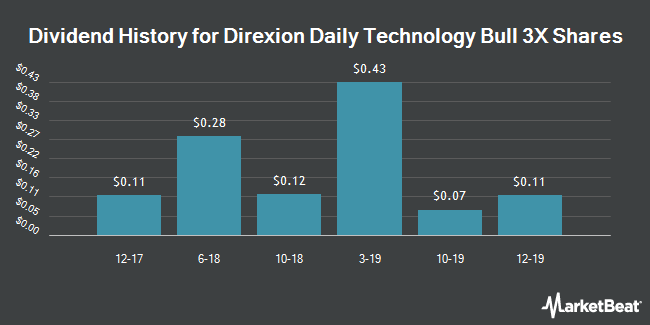 Dividend Payments by Quarter for Direxion Daily Technology Bull 3X Shares (NYSEARCA:TECL)