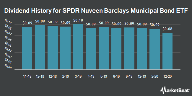 Dividend Payments by Quarter for SPDR Nuveen Barclays Municipal Bond ETF (NYSEARCA:TFI)