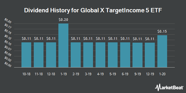 Dividend History for Global X TargetIncome 5 ETF (NYSEARCA:TFIV)