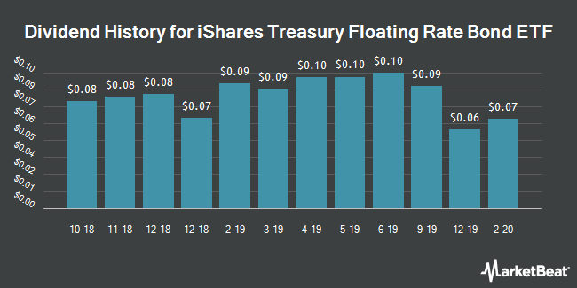 Dividend Payments by Quarter for iShares Treasury Floating Rate Bond ETF (NYSEARCA:TFLO)