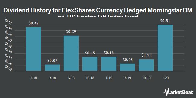 Dividend History for FlexShares Currency Hedged Morningstar DM ex-US Factor Tilt Index Fund (NYSEARCA:TLDH)