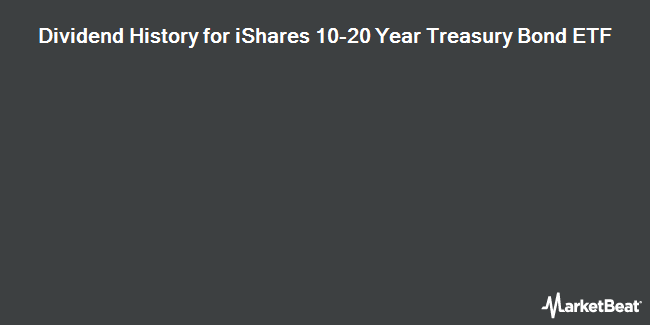 Dividend Payments by Quarter for iShares 10-20 Year Treasury Bond ETF (NYSEARCA:TLH)
