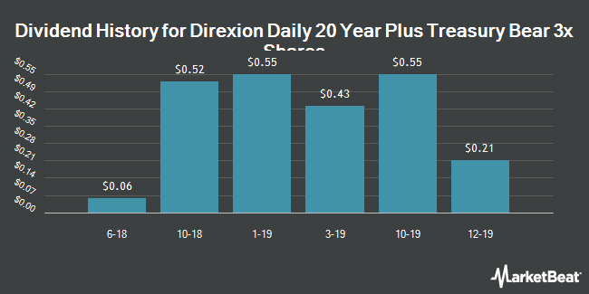 Dividend History for Direxion Daily 20 Year Plus Treasury Bear 3x Shares (NYSEARCA:TMV)