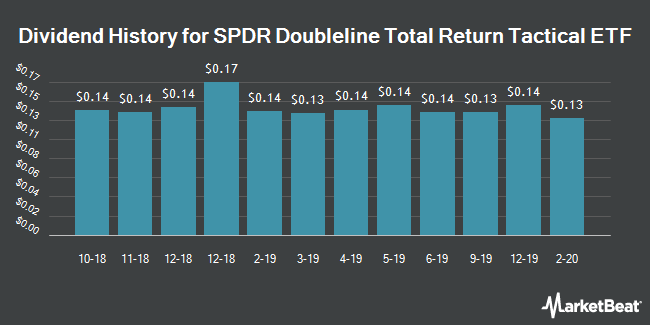 Dividend Payments by Quarter for SPDR Doubleline Total Return Tactical ETF (NYSEARCA:TOTL)