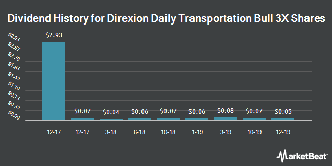 Dividend Payments by Quarter for Direxion Daily Transportation Bull 3X Shares (NYSEARCA:TPOR)