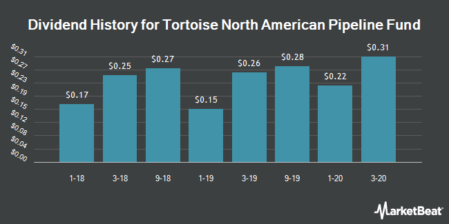 Dividend History for Tortoise North American Pipeline Fund (NYSEARCA:TPYP)