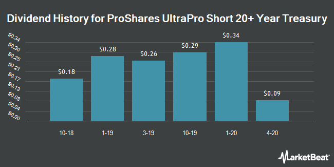 Dividend History for ProShares UltraPro Short 20+ Year Treasury (NYSEARCA:TTT)
