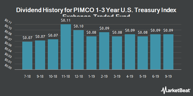 Dividend History for PIMCO 1-3 Year U.S. Treasury Index Exchange-Traded Fund (NYSEARCA:TUZ)
