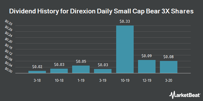 Dividend Payments by Quarter for Direxion Daily Small Cap Bear 3X Shares (NYSEARCA:TZA)