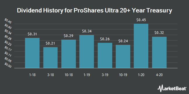 Dividend History for ProShares Ultra 20+ Year Treasury (NYSEARCA:UBT)