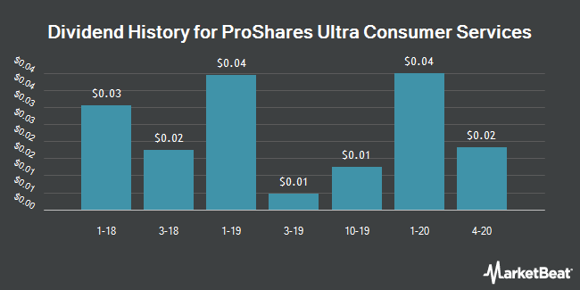 Dividend Payments by Quarter for ProShares Ultra Consumer Services (NYSEARCA:UCC)