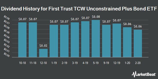 Dividend History for First Trust TCW Unconstrained Plus Bond ETF (NYSEARCA:UCON)