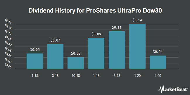 Dividend History for ProShares UltraPro Dow30 (NYSEARCA:UDOW)