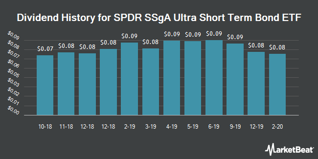 Dividend Payments by Quarter for SPDR SSgA Ultra Short Term Bond ETF (NYSEARCA:ULST)