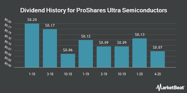 Dividend Payments by Quarter for Ivy ProShares Russell 2000 Dividend Growers Index Fund (NYSEARCA:USD)