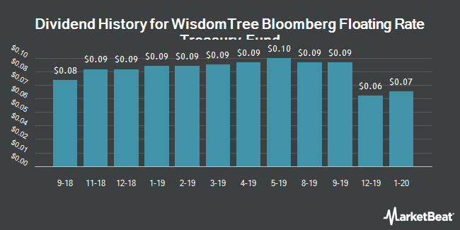 Dividend History for WisdomTree Bloomberg Floating Rate Treasury Fund (NYSEARCA:USFR)
