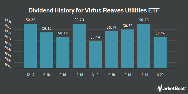 Dividend History for Reaves Utilities ETF (NYSEARCA:UTES)