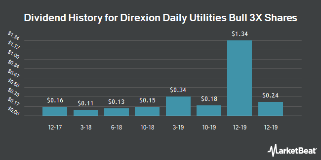 Dividend Payments by Quarter for Direxion Daily Utilities Bull 3X Shares (NYSEARCA:UTSL)