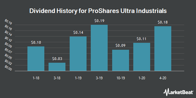 Dividend History for ProShares Ultra Industrials (NYSEARCA:UXI)