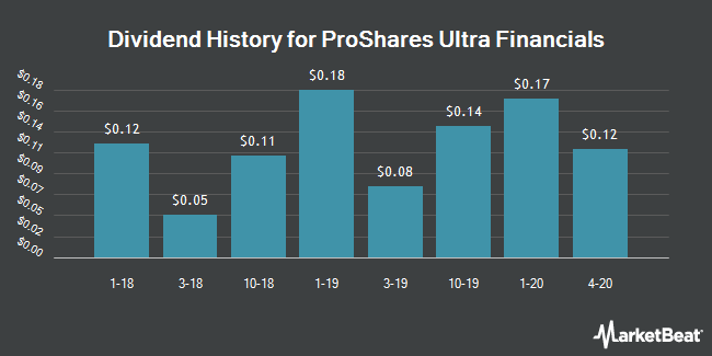 Dividend History for ProShares Ultra Financials (NYSEARCA:UYG)