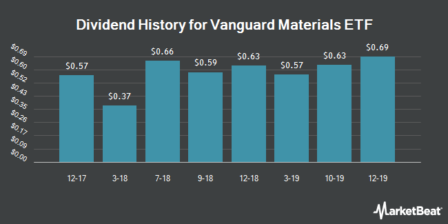 Dividend Payments by Quarter for Vanguard Materials ETF (NYSEARCA:VAW)