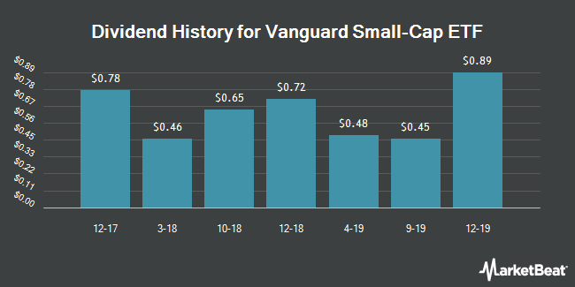Dividend Payments by Quarter for Vanguard Small Cap Index Fund (NYSEARCA:VB)