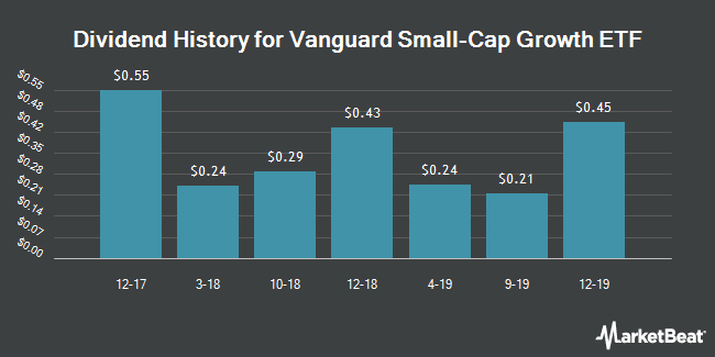 Dividend Payments by Quarter for Vanguard Small-Cap Growth ETF (NYSEARCA:VBK)
