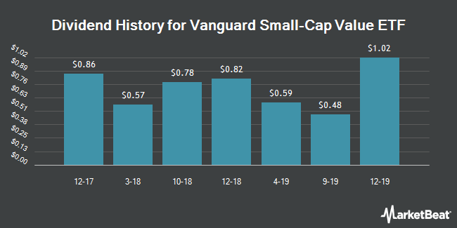 Dividend Payments by Quarter for Vanguard Small Cap Value Index Fund (NYSEARCA:VBR)