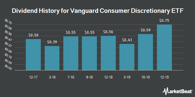 Dividend Payments by Quarter for Vanguard Consumer Discretionary ETF (NYSEARCA:VCR)