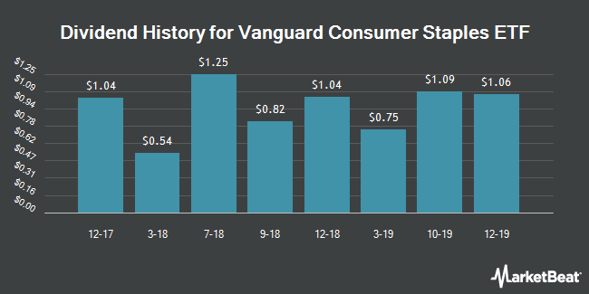 Dividend Payments by Quarter for Vanguard Consumer Staples ETF (NYSEARCA:VDC)