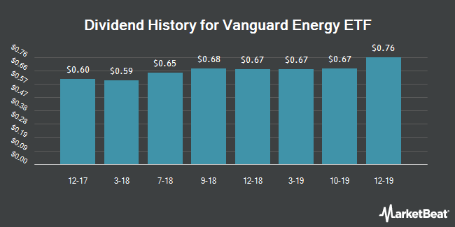 Dividend Payments by Quarter for Vanguard Energy ETF (NYSEARCA:VDE)