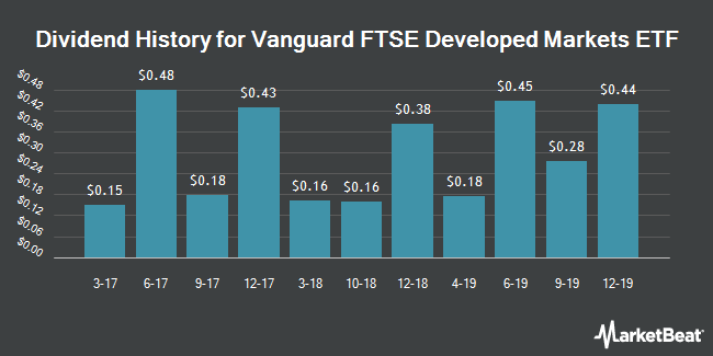 Dividend Payments by Quarter for Vanguard FTSE Developed Markets ETF (NYSEARCA:VEA)