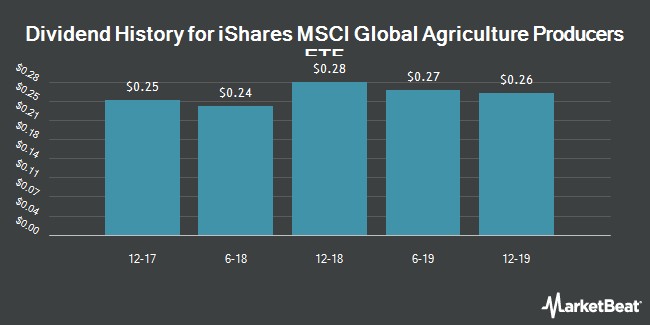 Dividend Payments by Quarter for iShares (NYSEARCA:VEGI)