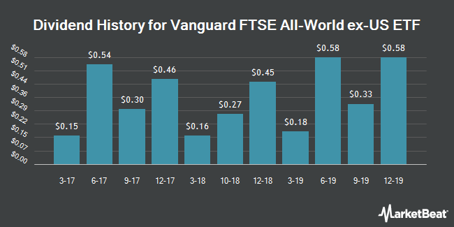 Dividend Payments by Quarter for Vanguard FTSE All-World ex-US ETF (NYSEARCA:VEU)