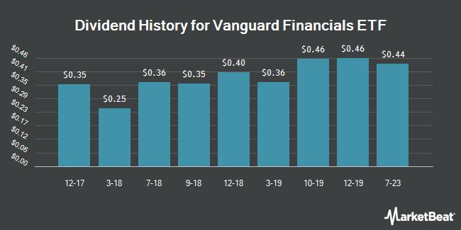 Dividend History for Vanguard Financials ETF (NYSEARCA:VFH)