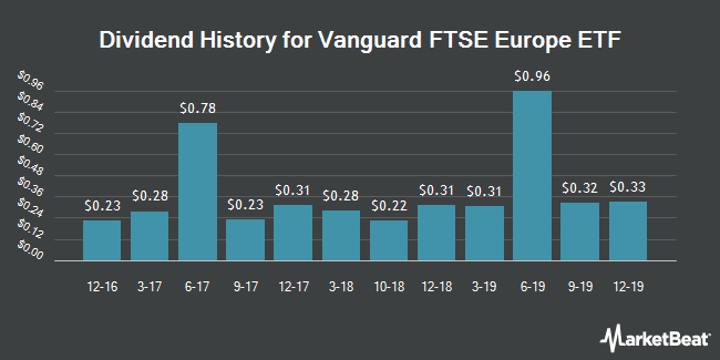 Dividend Payments by Quarter for Vanguard FTSE Europe ETF (NYSEARCA:VGK)