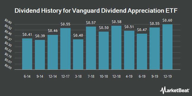 Dividend Payments by Quarter for Vanguard Dividend Appreciation ETF (NYSEARCA:VIG)