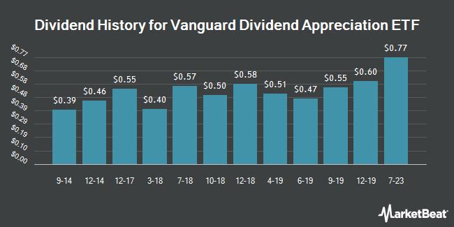Dividend Payments by Quarter for Vanguard Dividend Appreciation ETF (NYSEARCA:VIG)