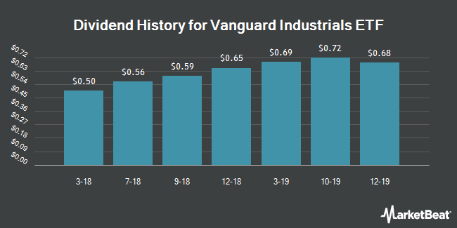 Dividend Payments by Quarter for Vanguard Industrials ETF (NYSEARCA:VIS)