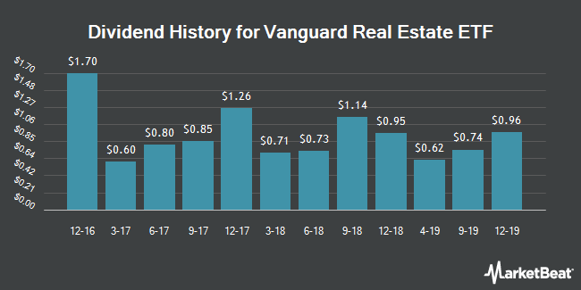 Dividend Payments by Quarter for Vanguard Real Estate ETF (NYSEARCA:VNQ)
