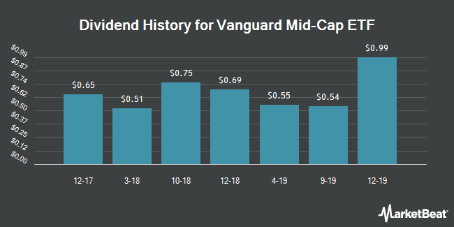 Dividend Payments by Quarter for Vanguard Mid-Cap ETF (NYSEARCA:VO)