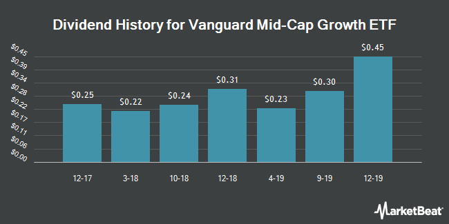 Dividend Payments by Quarter for Vanguard Mid-Cap Growth ETF (NYSEARCA:VOT)