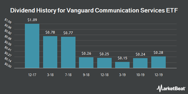 Dividend History for Vanguard Communication Services ETF (NYSEARCA:VOX)