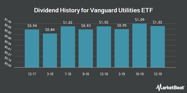 Dividend Payments by Quarter for Vanguard Utilities ETF (NYSEARCA:VPU)