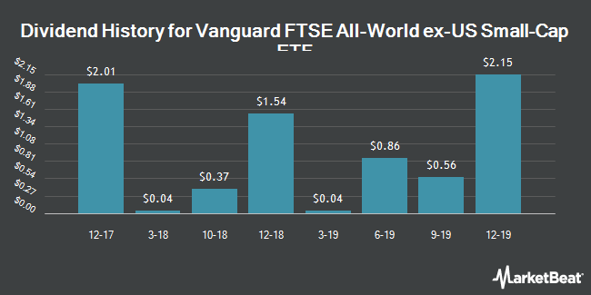 Dividend Payments by Quarter for Vanguard FTSE All World ex-US Small-Cap ETF (NYSEARCA:VSS)
